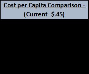 cost-per-capita-current