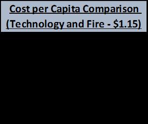 cost-per-capita-tech-fire